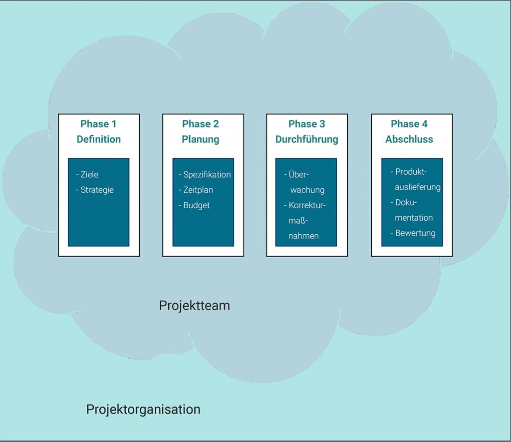 Projektphasen-Team-Organisation