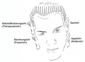 Vier-Ohren-Modell