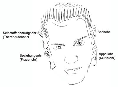 Vier Ohren Modell