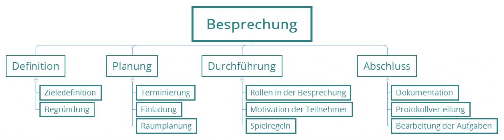 Struktur Plan Besprechung als Projekt