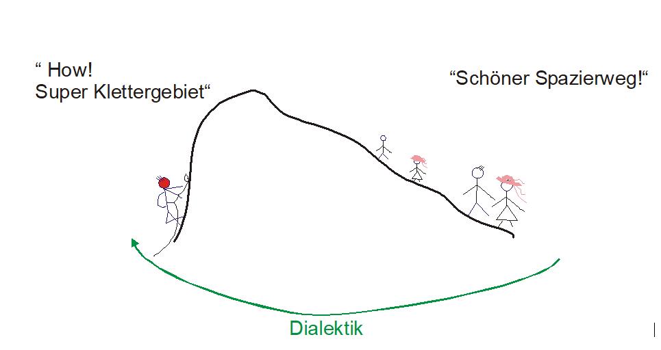 Kommunikation Spazierweg