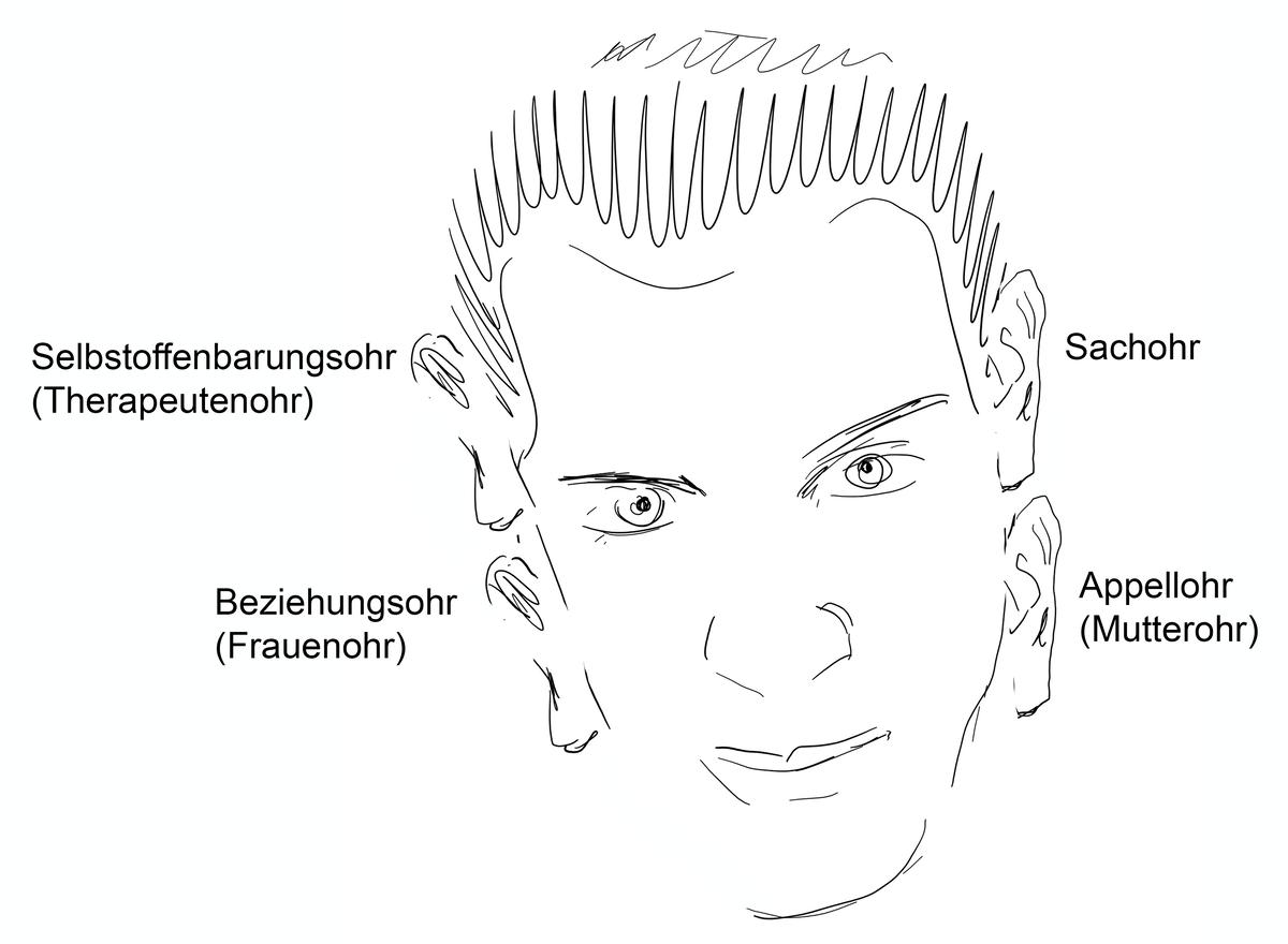 Kommunikation Vier-Ohren-Modell Schutz Von Thun